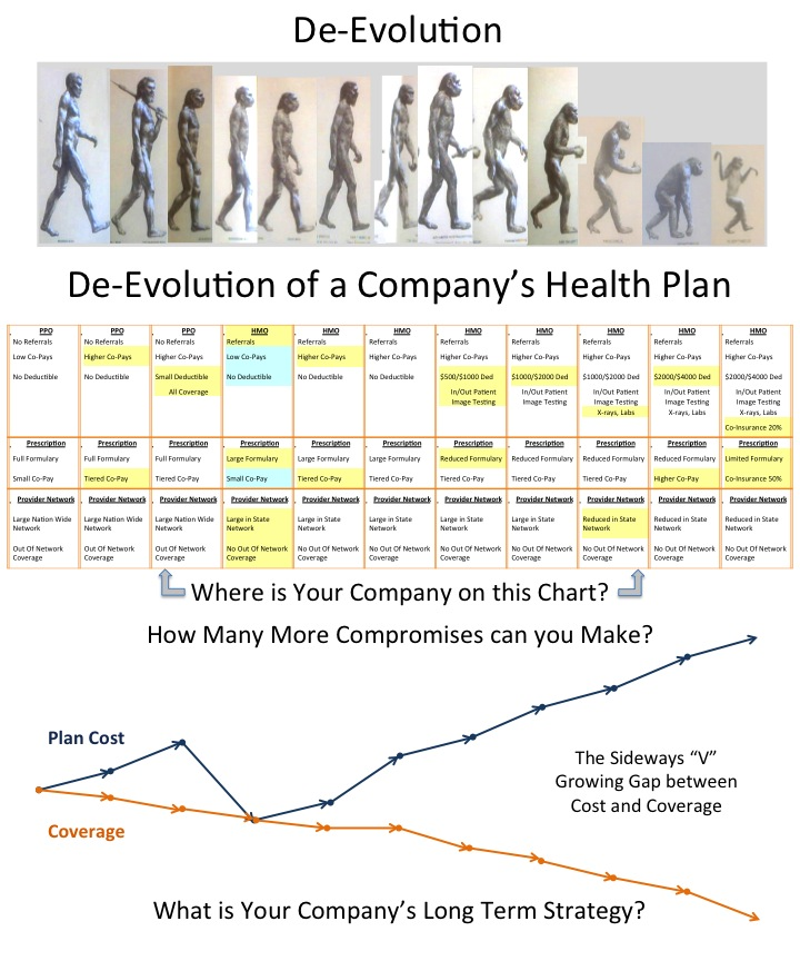 De-Evolution-of-a-Companys-Health-Plan1